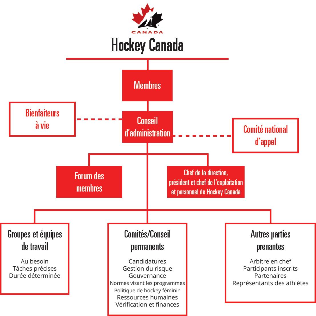 Gouvernance de Hockey Canada
