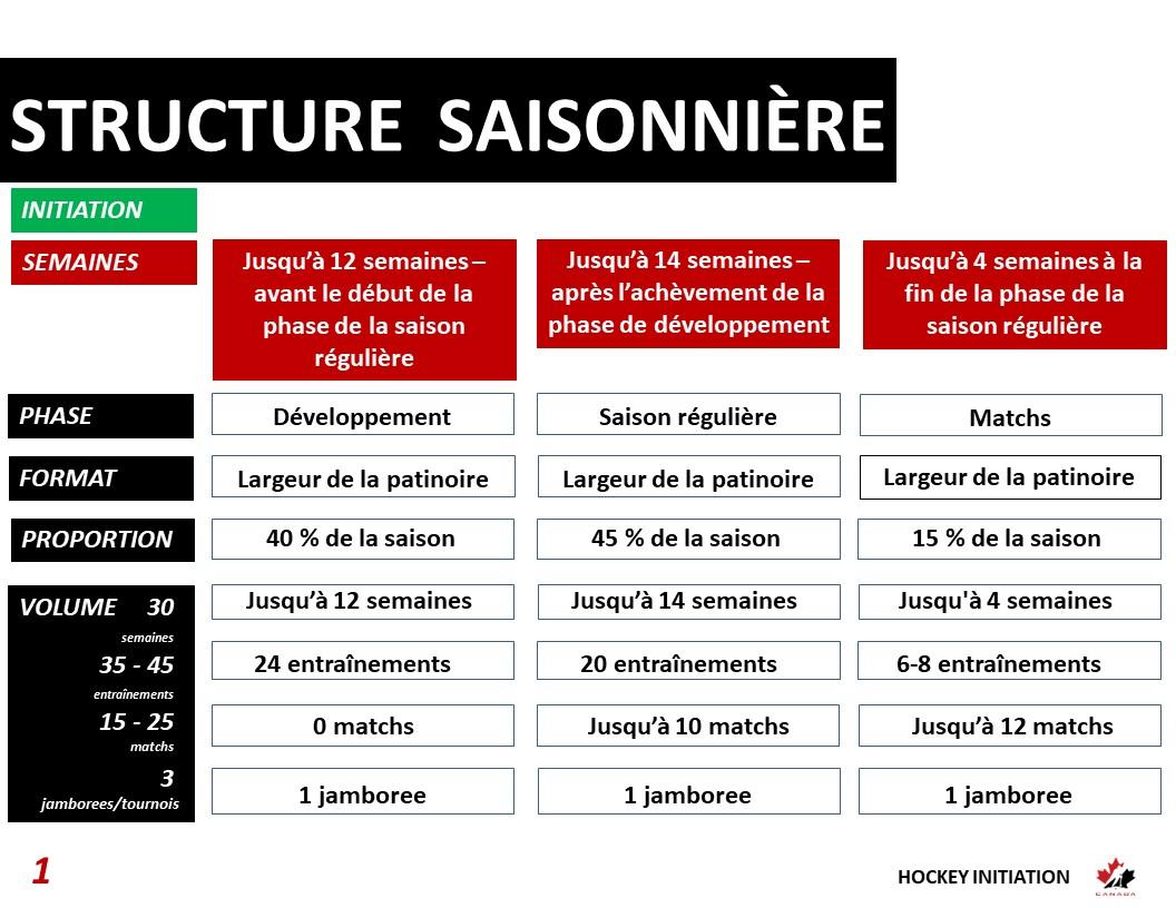 Structure saisonnière de hockey initiation - option 1