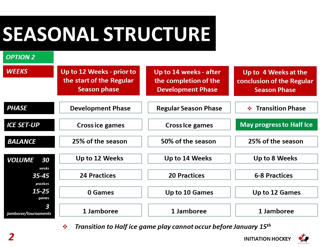 Initiation hockey seasonal structure - Option 2