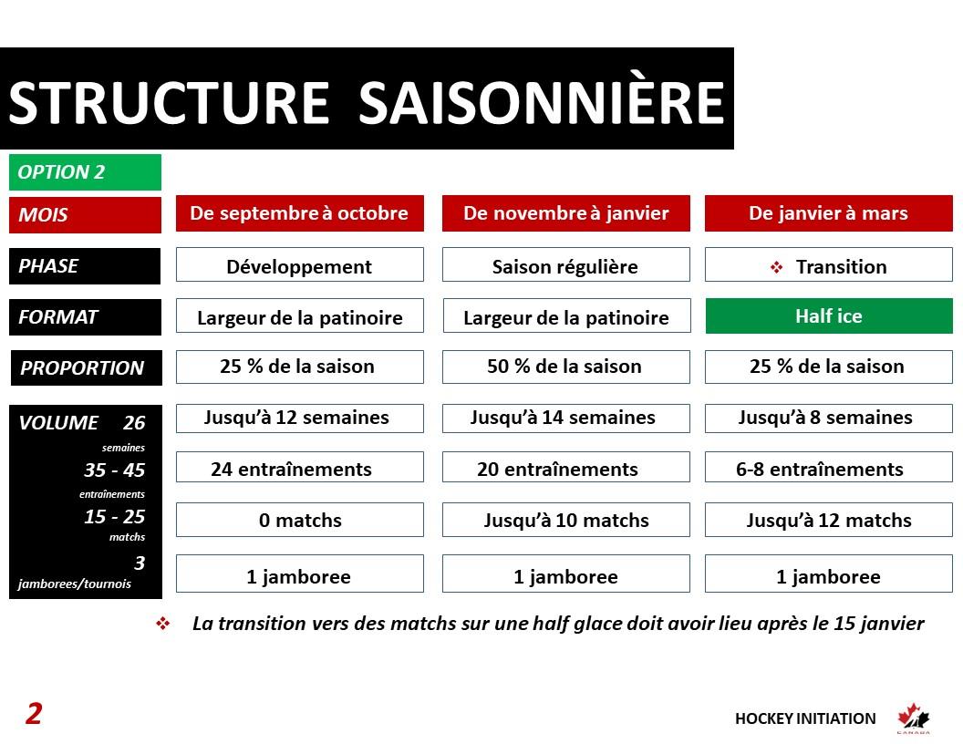 Structure saisonnière de hockey initiation - option 2
