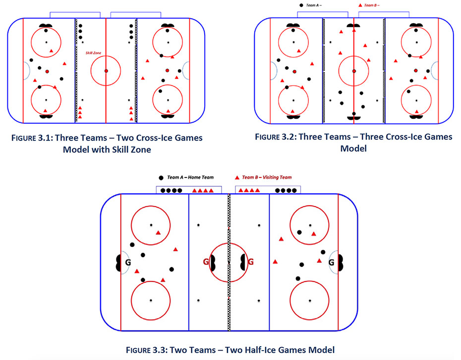 Initiation hockey game play guidelines