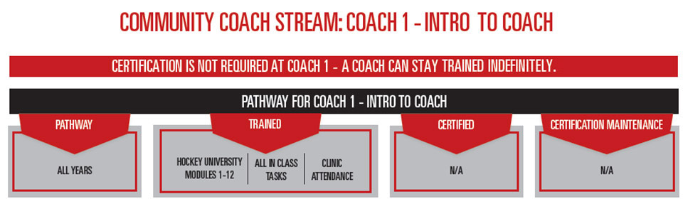 Hockey Coaching - Intro to Coach Training Stream