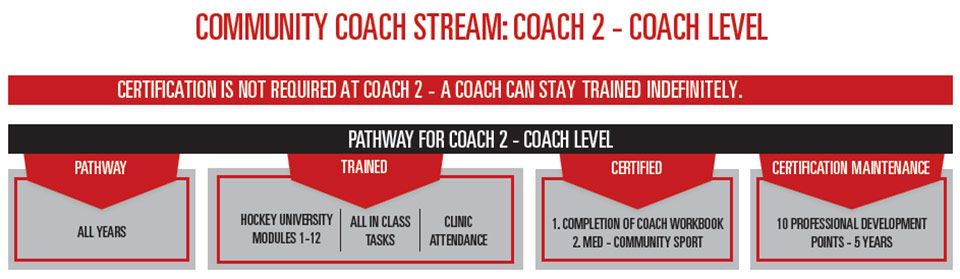 Hockey Coach Training - Coach 2 Training Stream