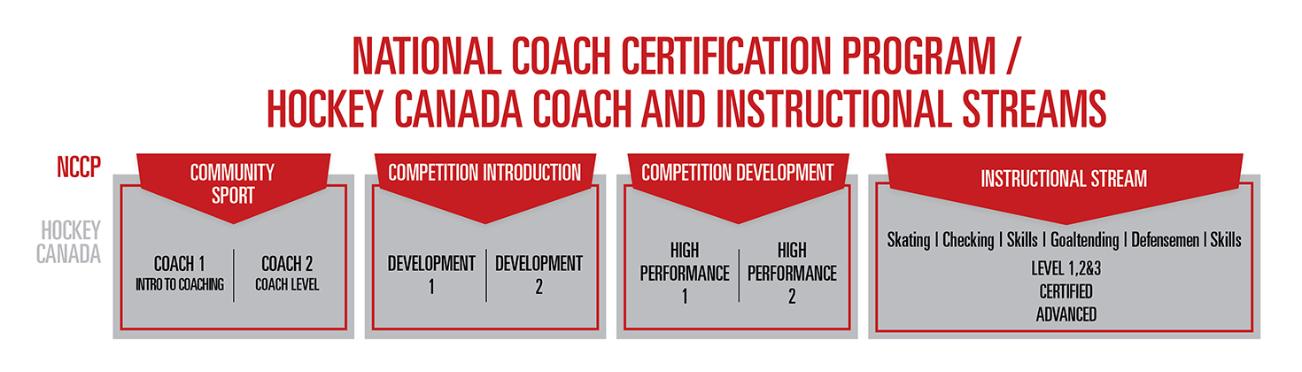nccp levels and requirements | hockey coach certification
