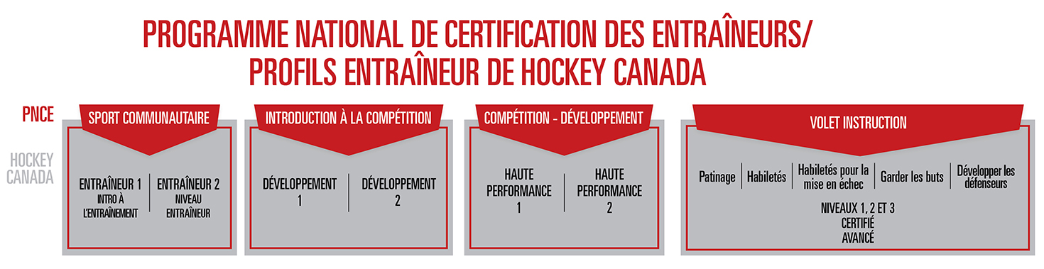 Hockey Coach Certification and Instructional Streams - NCCP