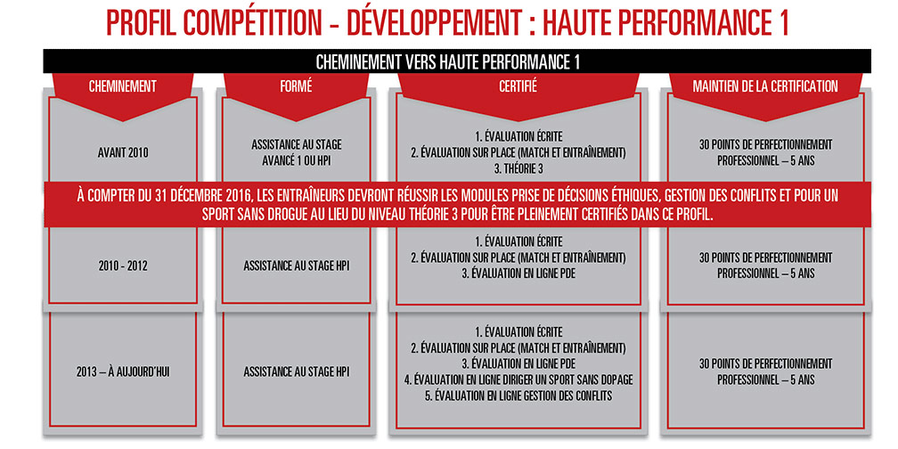 Hockey Coaching Certification - Competition Development Stream - High Performance 1