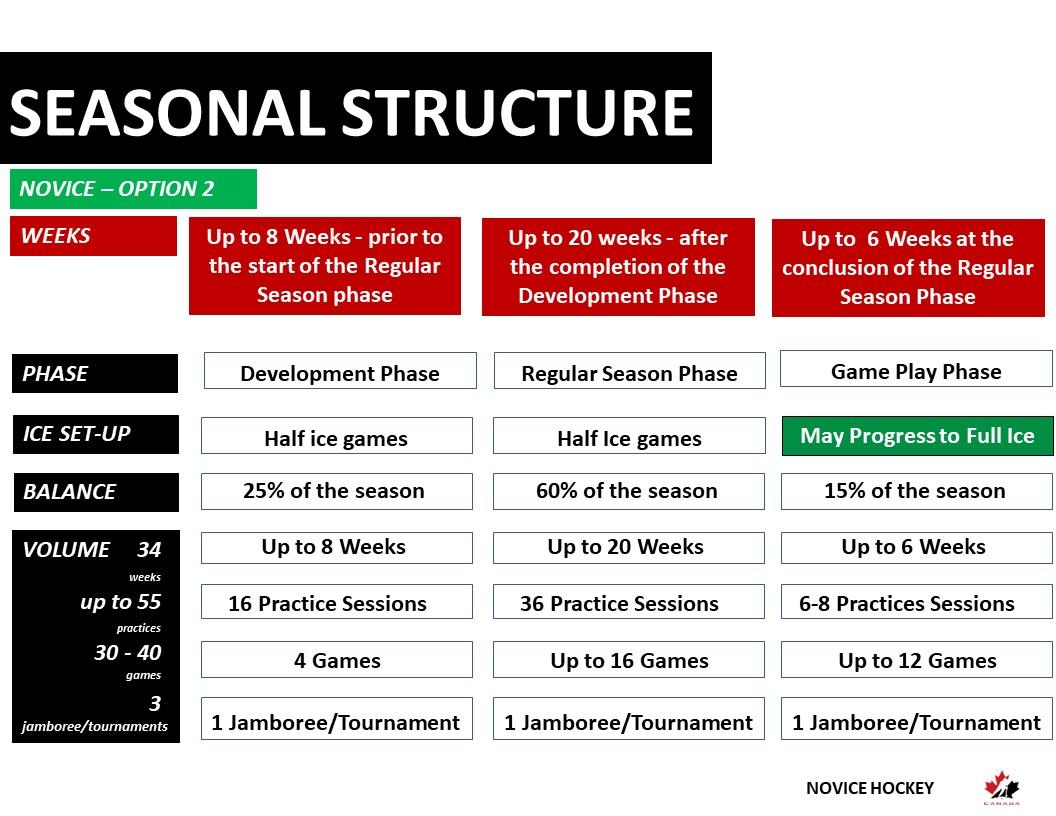 Novice Hockey Seasonal Structure