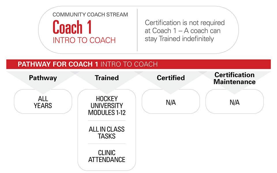 NCCP Community Coach Stream - Coach 1 - Intro to Coach