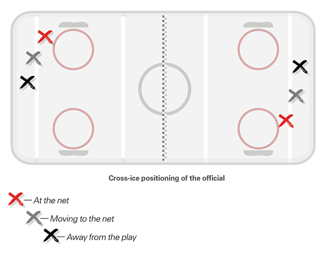 Positioning of official in cross-ice Timbits U7 hockey