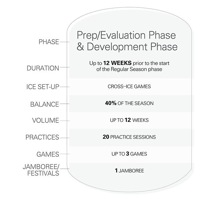 Timbits U7 season phase 1 and 2