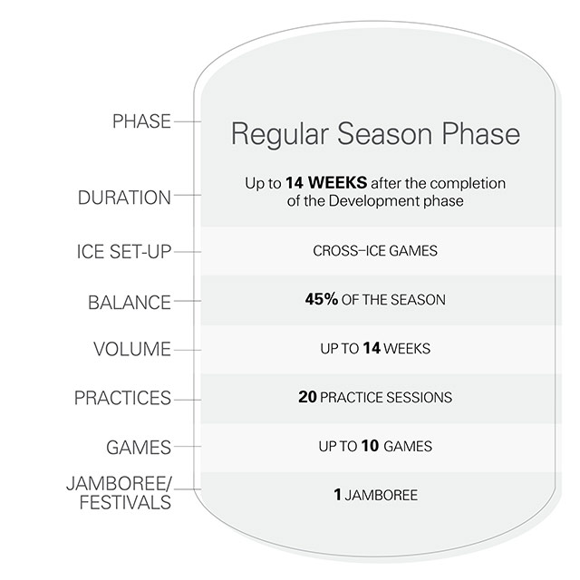 Timbits U7 season phase 3