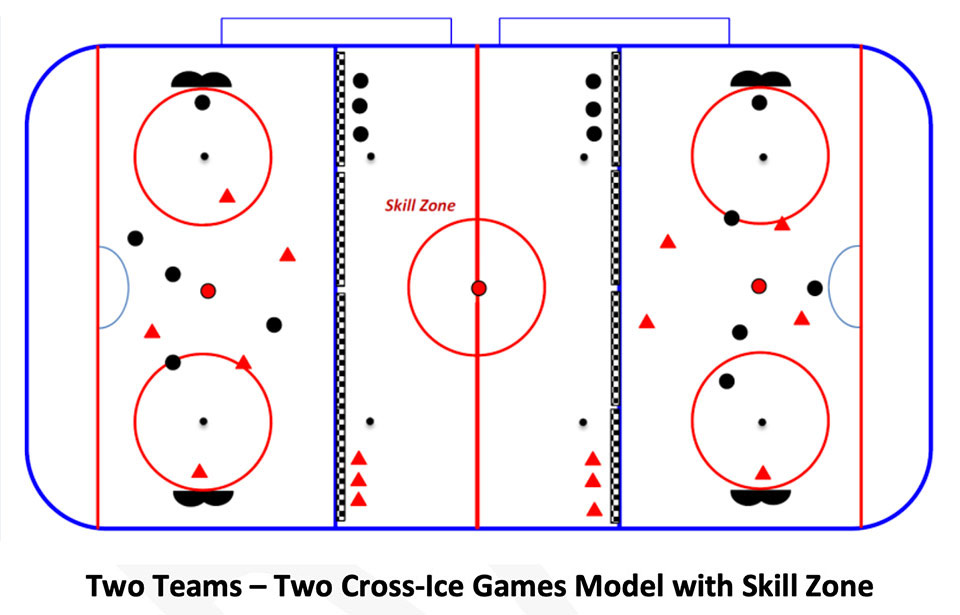 Timbits U7 - Two Teams - Two Cross-Ice Games with Skill Zone