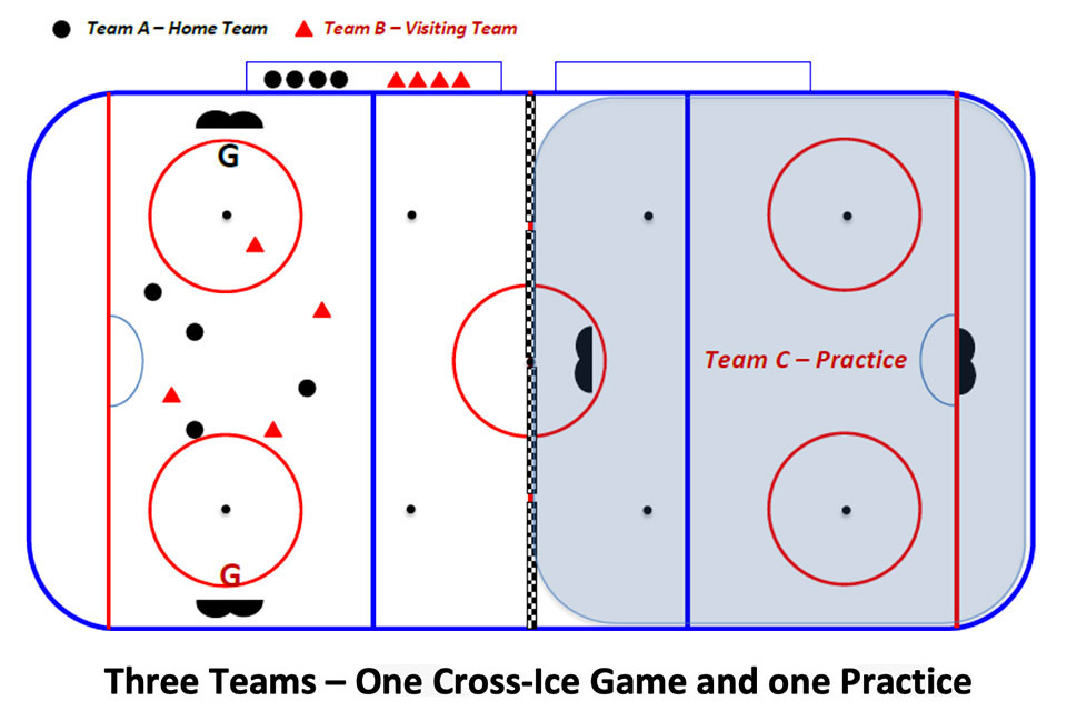 Timbits U7 - Three Teams - One Cross-Ice Game and One Practice