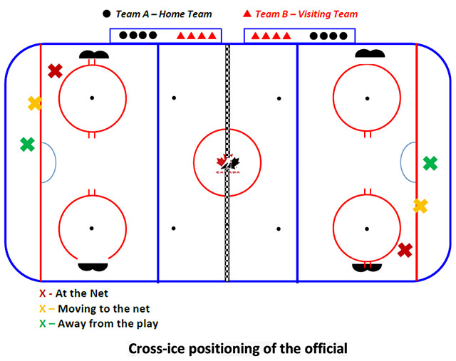 Positioning of official in cross-ice U7 Timbits hockey