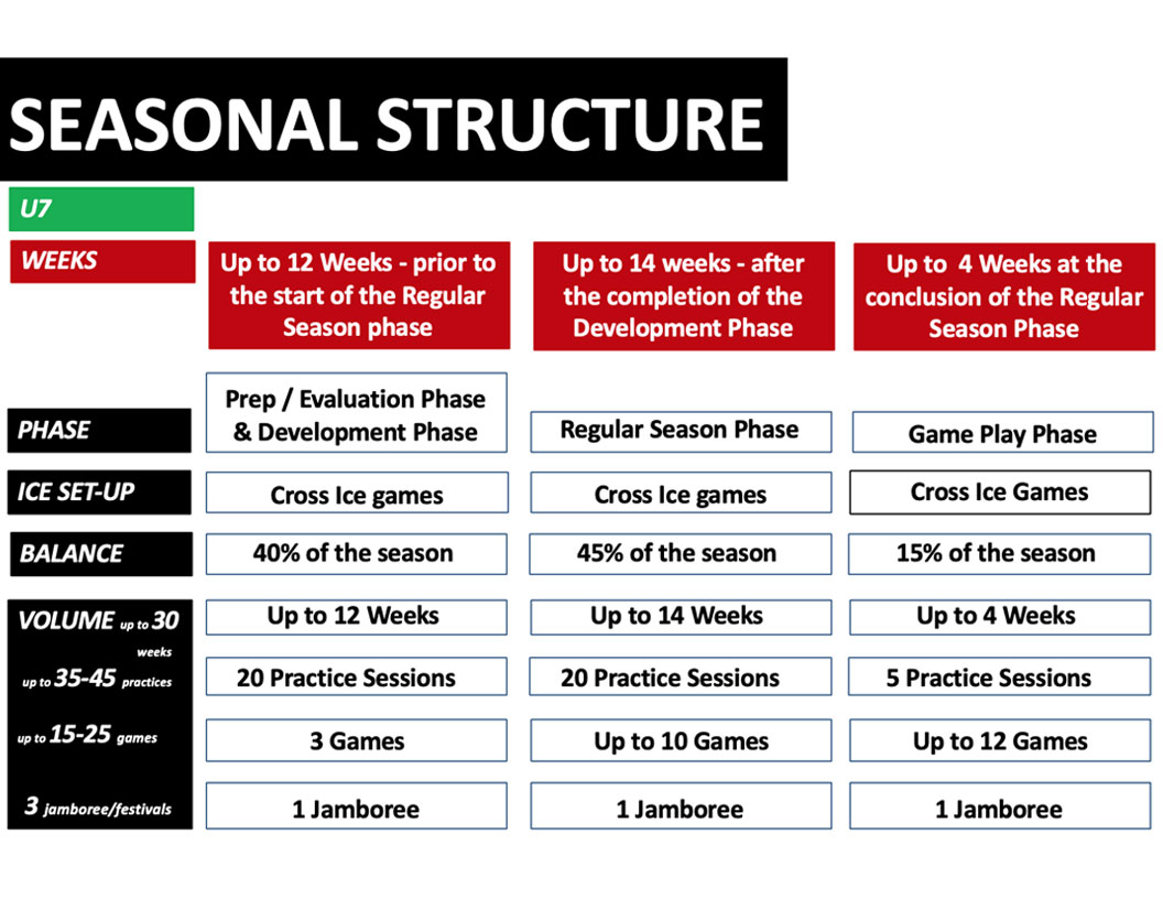 U7 hockey seasonal structure - Option 1