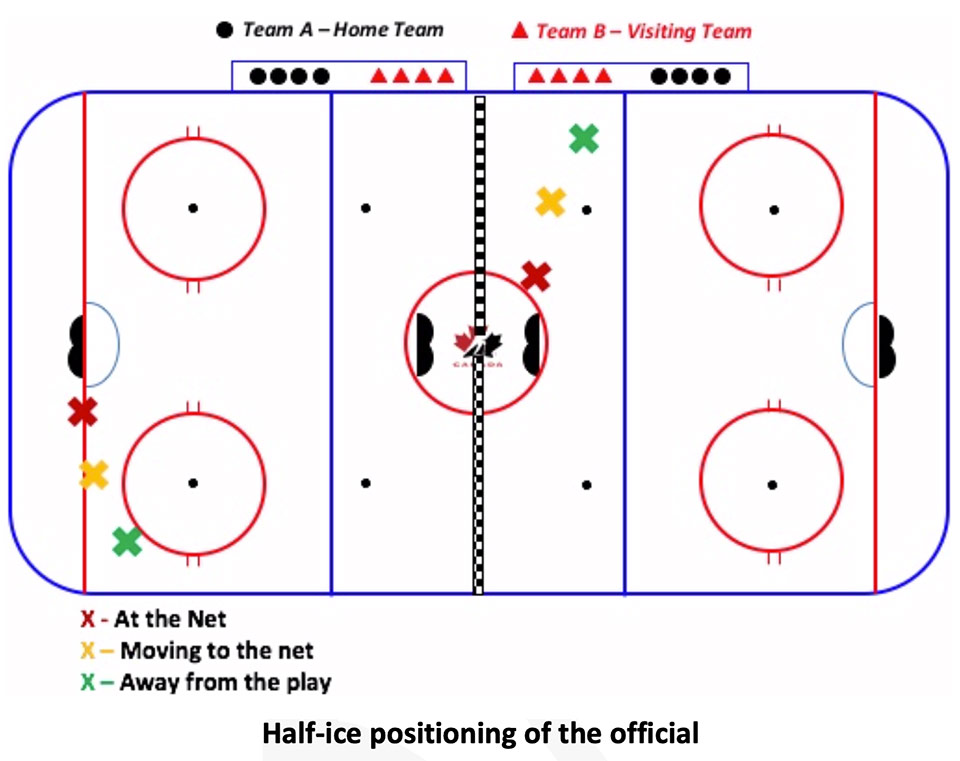 Positioning of official in half-ice U9 hockey