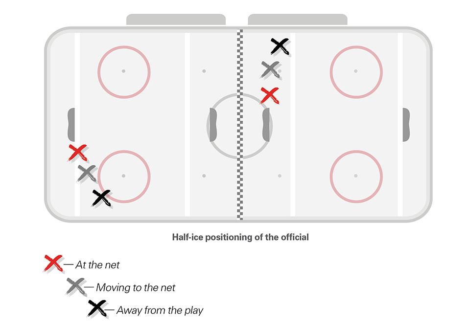 Positioning of official in half-ice U9 hockey