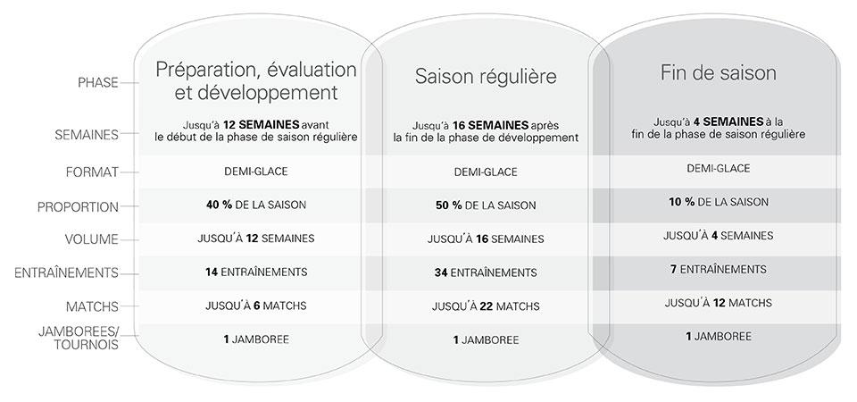 Structure saisonnière de hockey des M9