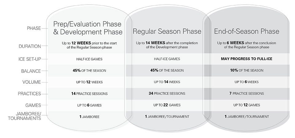 U9 hockey seasonal structure - Full-ice transition