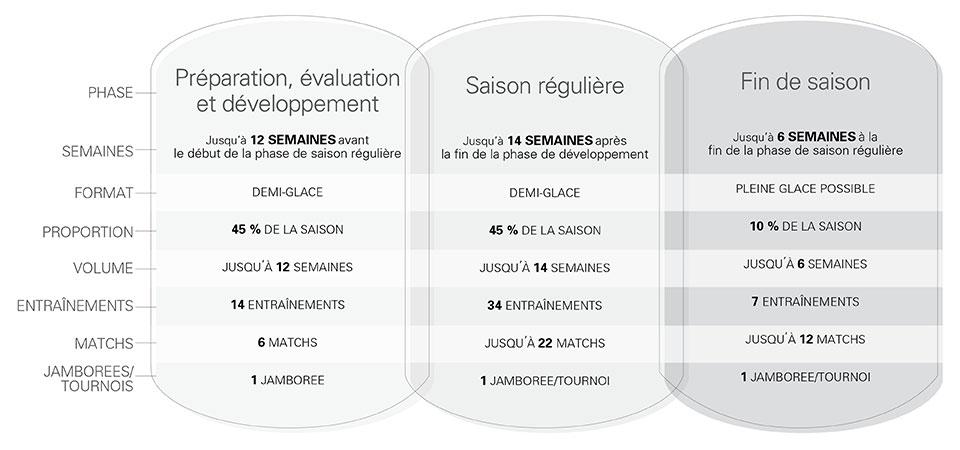 Structure saisonnière de hockey des M9 - Transition pleine glace