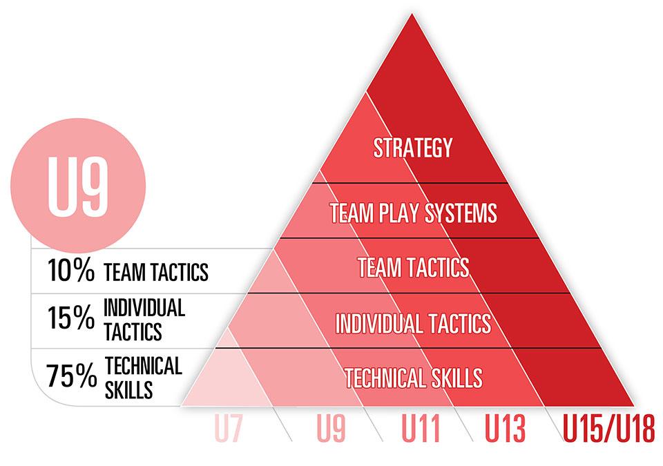 U9 hockey skills development breakdown