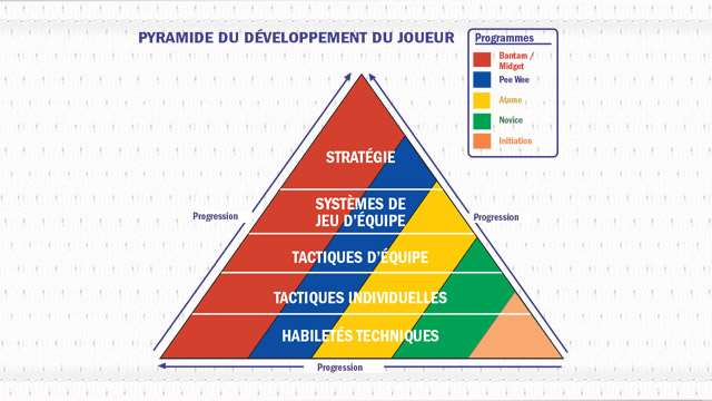 player development pyramid 640 f