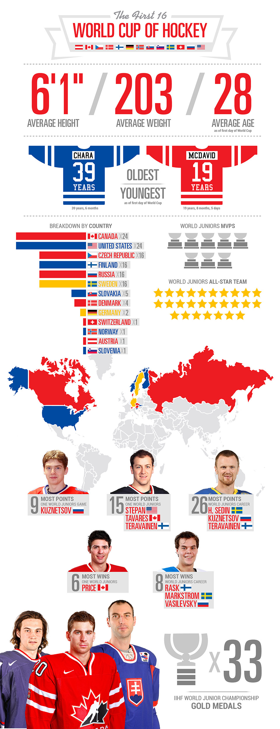 World Cup of Hockey Team World Infographic