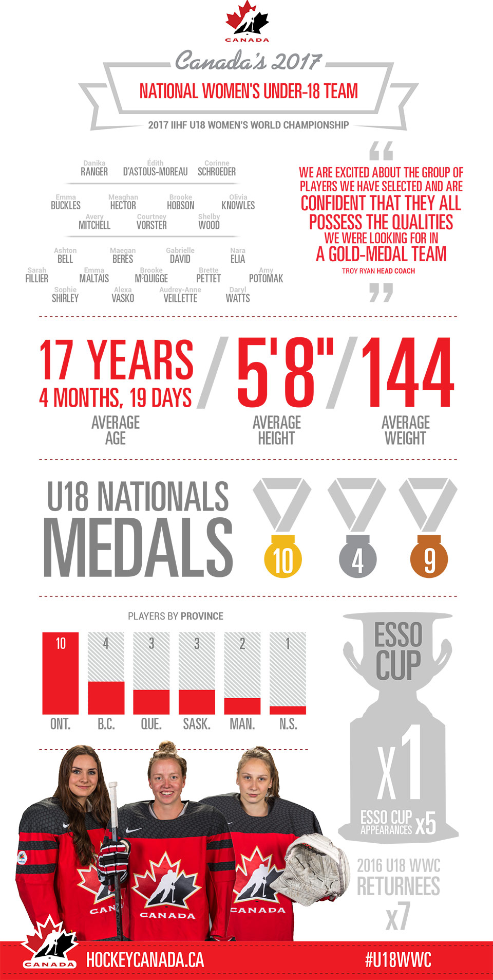 2017 IIHF U18 Women's World Championship - Team Canada Infographic